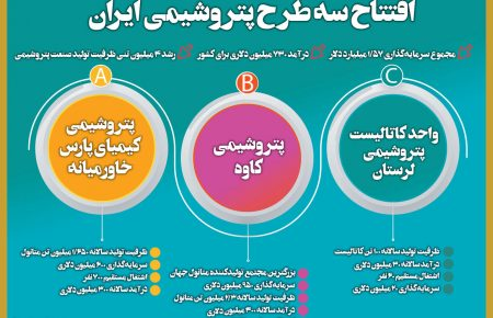 افتتاح سه طرح پتروشیمی متانول کاوه، کیمیای پارس خاورمیانه و کاتالیست پتروشیمی لرستان